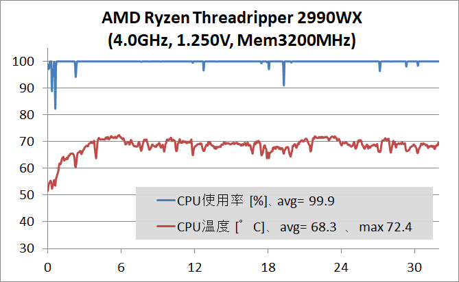 Ryzen Threadripper 2990WX_4GHz_temp