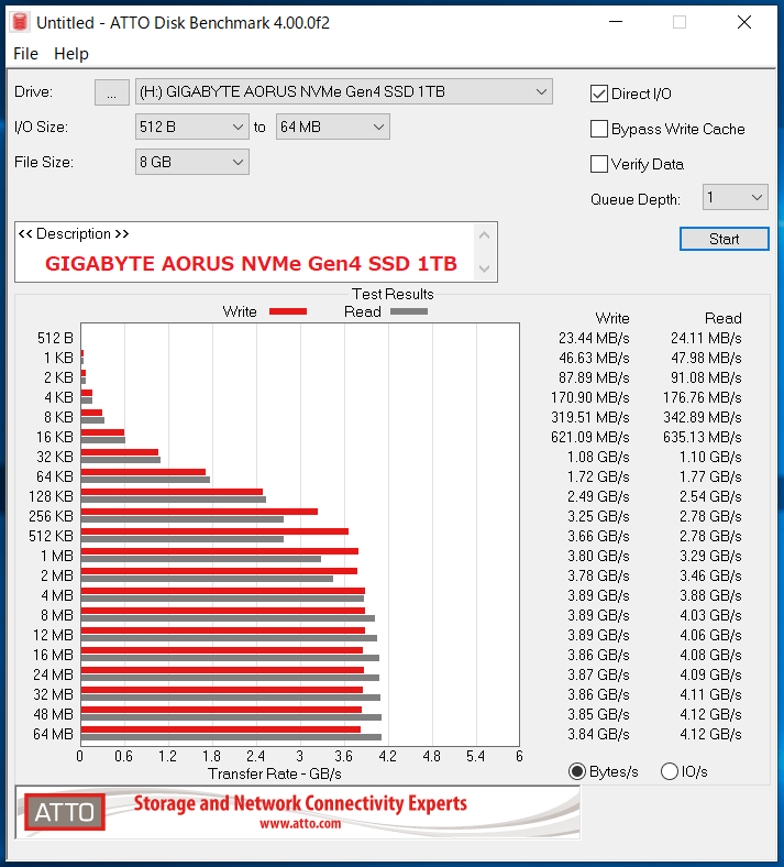 GIGABYTE AORUS NVMe Gen4 SSD 1TB_ATTO_QD1