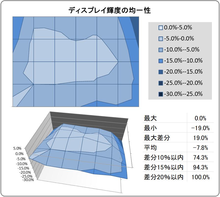 ZOWIE XL2731K_uniformity