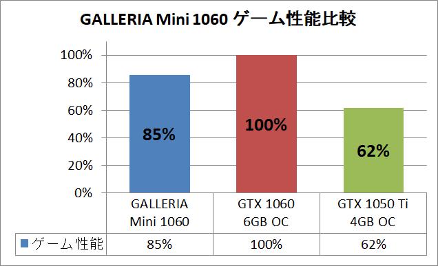 GALLERIA Mini 1060_pefsum