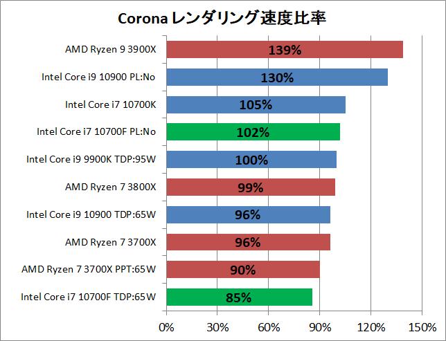 Intel Core i7 10700F_rendering_3_corona_2_pef