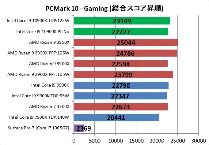 Intel Core i9 10900K_bench_PCM10_5