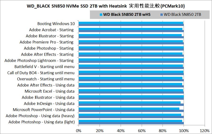 WD_BLACK SN850 NVMe SSD 2TB with Heatsink_PCM10_vs-noHS