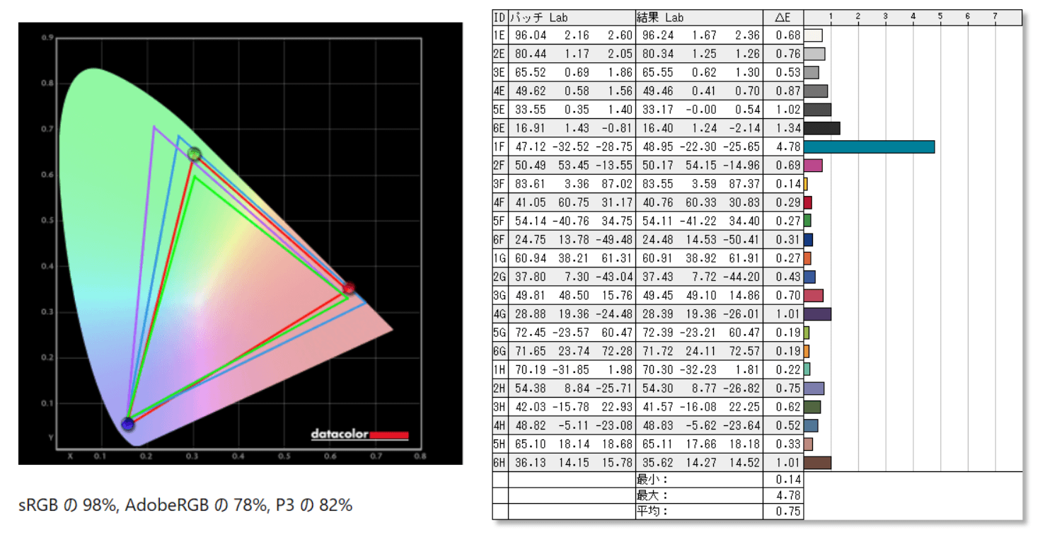 MSI OPTIX MAG251RX_color_perf_def