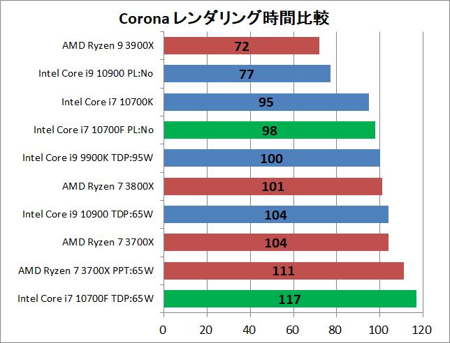 Intel Core i7 10700F_rendering_3_corona_1_time