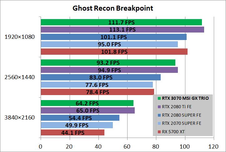 MSI GeForce RTX 3070 GAMING X TRIO_game_ghostBP