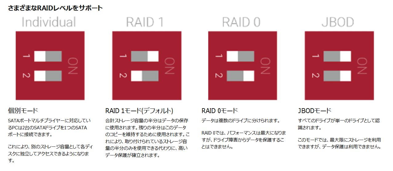 QNAP QDA-A2AR_Mode