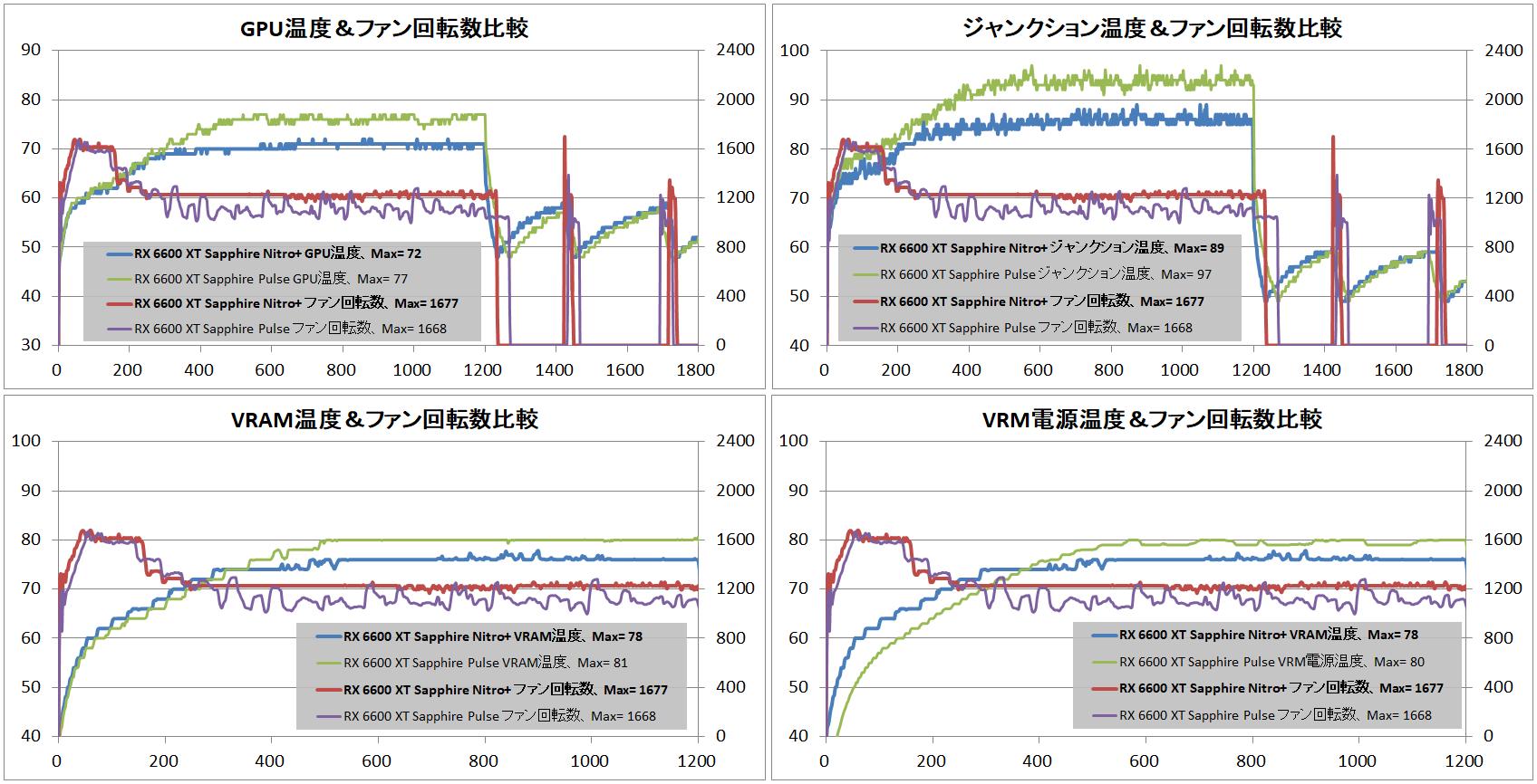 SAPPHIRE NITRO+ AMD Radeon RX 6600 XT_tempvsPULSE