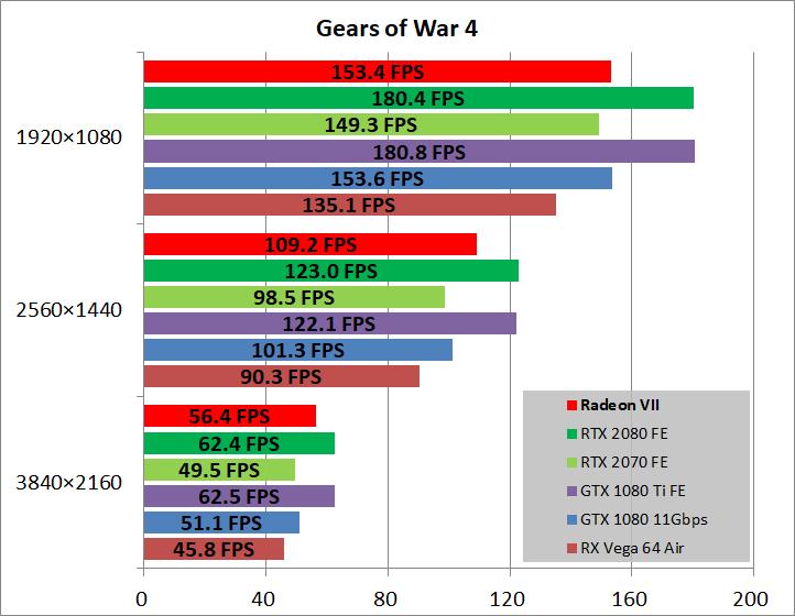 Radeon VII_game_xgow