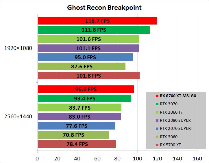 MSI Radeon RX 6700 XT GAMING X 12G_game_ghostBP
