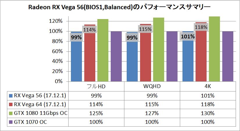 Radeon RX Vega 56」をレビュー。競合GTX 1070と徹底比較 : 自作とゲーム