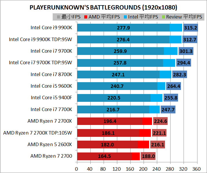 CPU-MS_game_1920_pubg