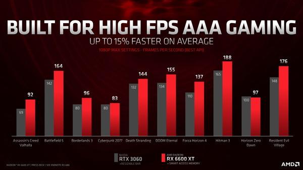 AMD Radeon RX 6600 XT_performance_vs-RTX 3060