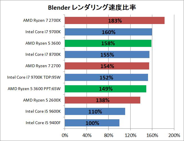 AMD Ryzen 5 3600_rendering_blender_pef