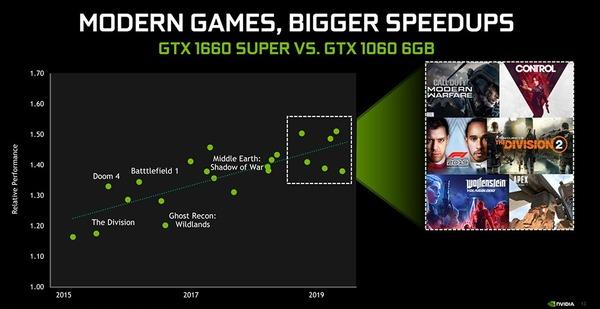 GeForce GTX 1660 SUPER_modern game