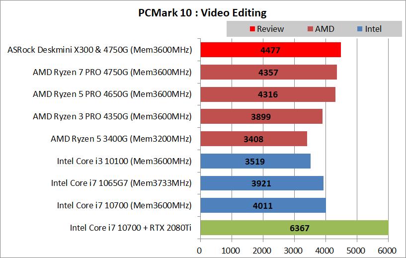 ASRock DeskMini X300_4750G_PCMark10_Creation_3_Video