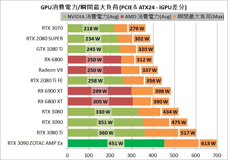 ZOTAC GAMING GeForce RTX 3090 AMP Extreme Holo_power