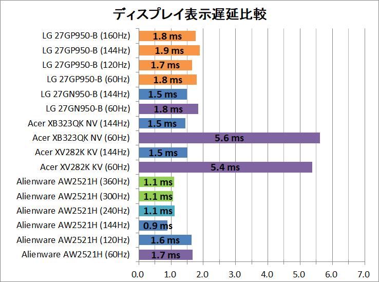 LG 27GP950-B_latency_1_display