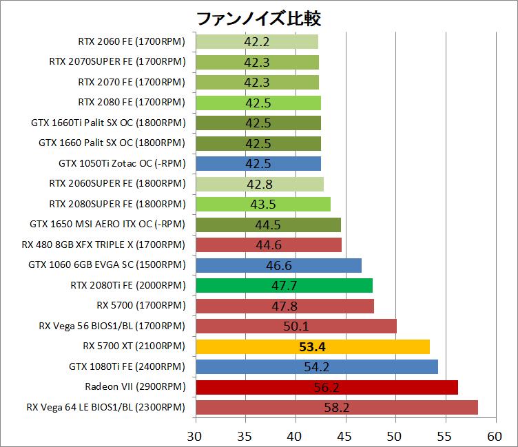 Radeon RX 5700 XT_noise