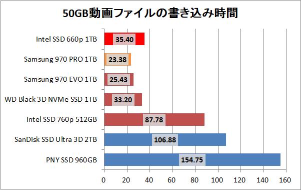 Intel SSD 660p 1TB_copy_movie_write