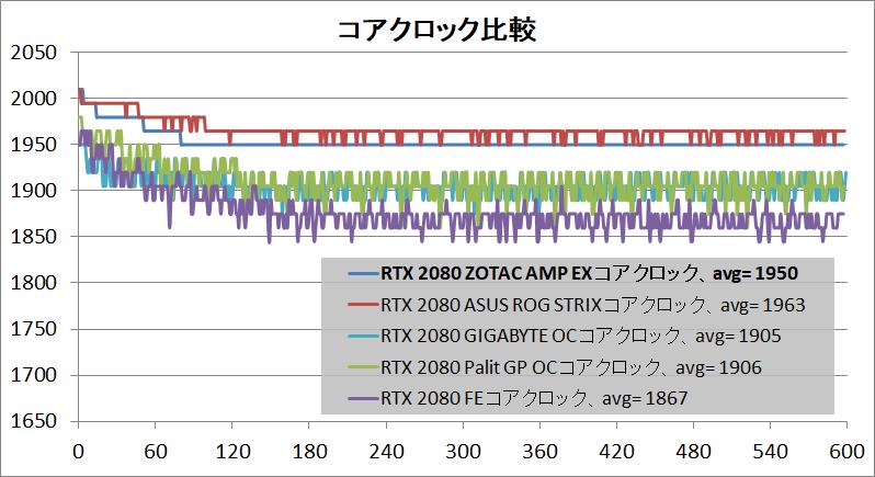 ZOTAC GAMING GeForce RTX 2080 AMP Extreme_clock