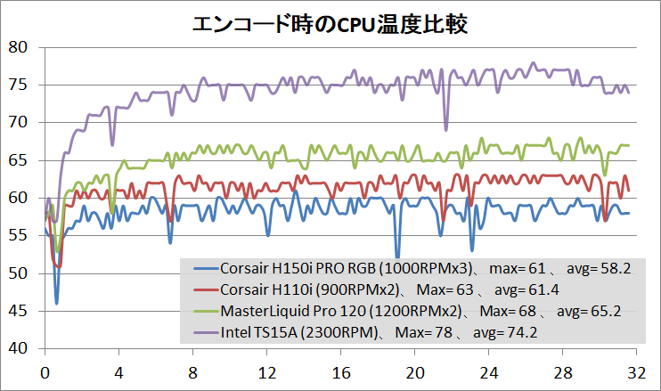 Corsair H150i PRO RGB_temp1