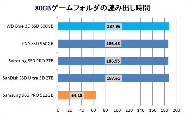 WD Blue 3D NAND SATA SSD 500GB_copy_game_read