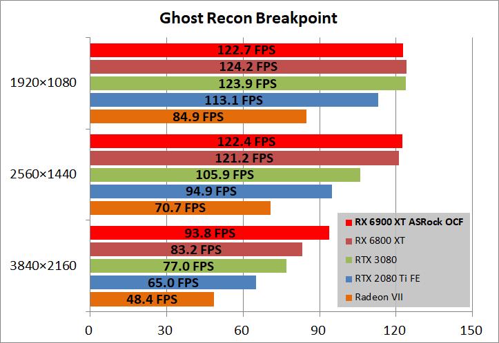 ASRock Radeon RX 6900 XT OC Formula 16GB_game_ghostBP