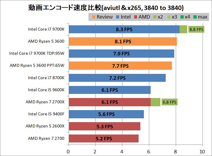 AMD Ryzen 5 3600_encode_aviutl_x265_3840-3840