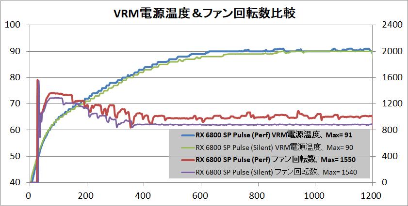 SAPPHIRE PULSE Radeon RX 6800 OC_temp-vrm