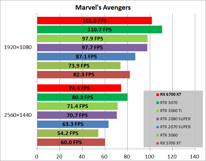 Radeon RX 6700 XT Reference_game_marvel