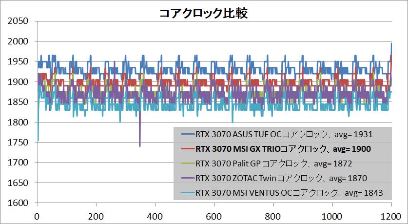 MSI GeForce RTX 3070 GAMING X TRIO_clock