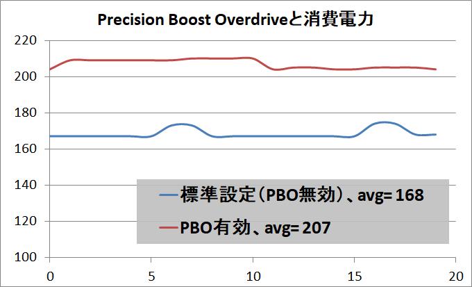 第2世代Ryzenの新機能「Precision Boost Overdrive」を徹底解説 : 自作と