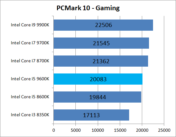 Intel Core i5 9600K_bench_PCM10_5