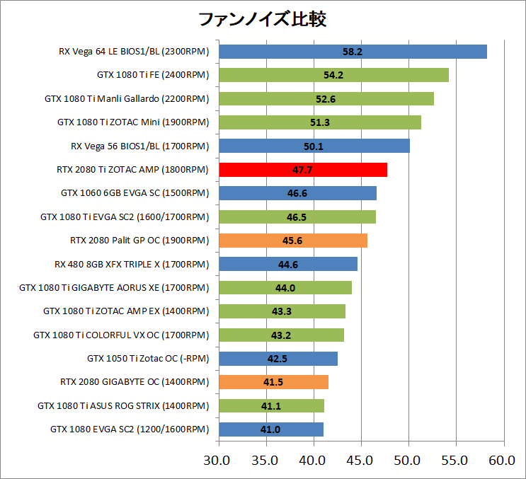 ZOTAC GAMING GeForce RTX 2080 Ti AMP_noise