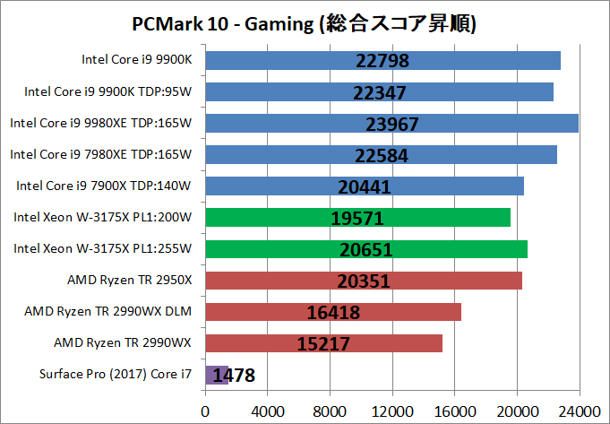 Intel Xeon W-3175X__bench_PCM10_5