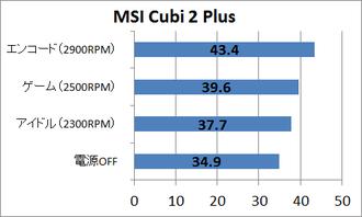 MSI_Cubi2_noise_msi