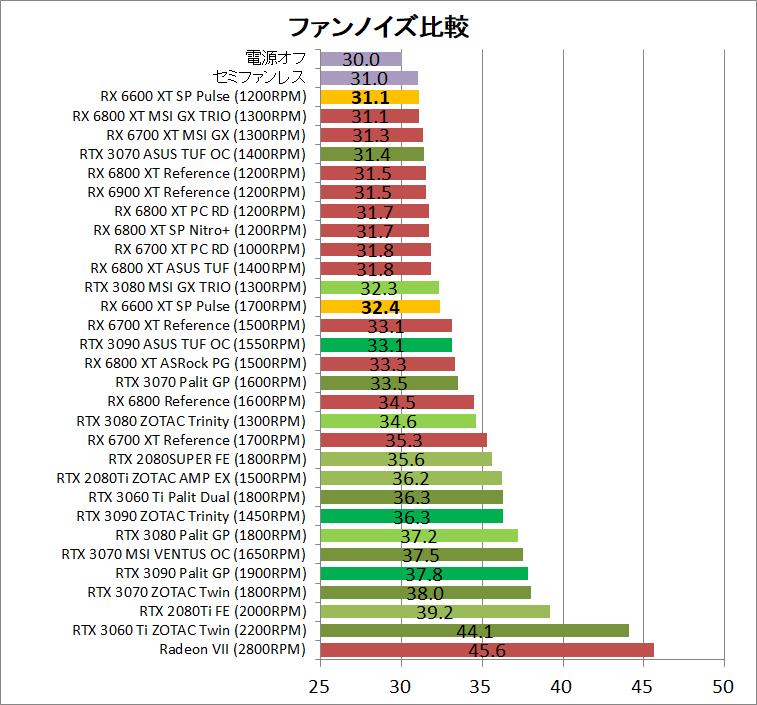 SAPPHIRE PULSE AMD Radeon RX 6600 XT_noise
