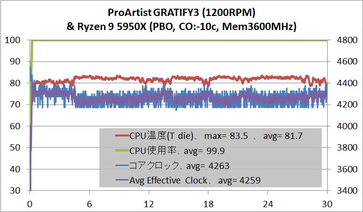ProArtist GRATIFY3_temp_Ryzen 9 5950X