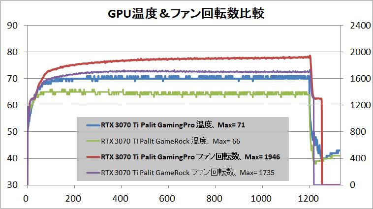 Palit GeForce RTX 3070 Ti GamingPro_temp
