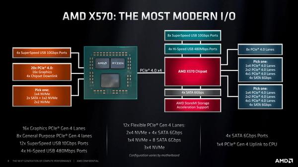 AMD X570_spec (1)