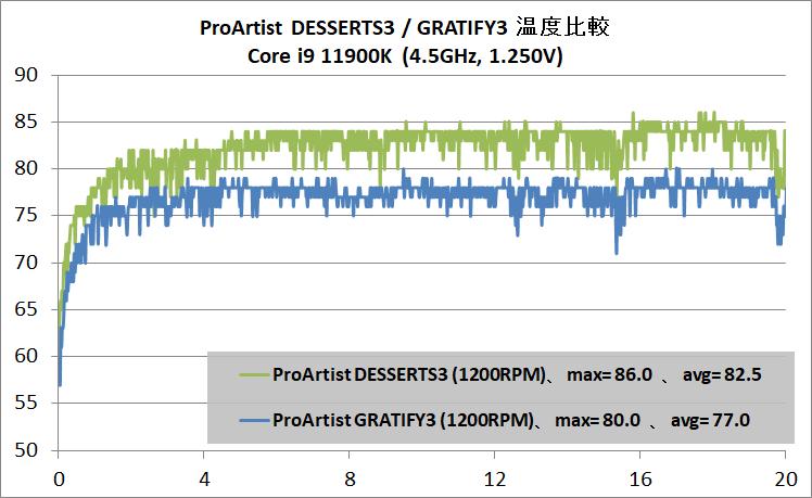 ProArtist GRATIFY3_temp_Core i9 11900K_45-1250_vs-GRATIFY3