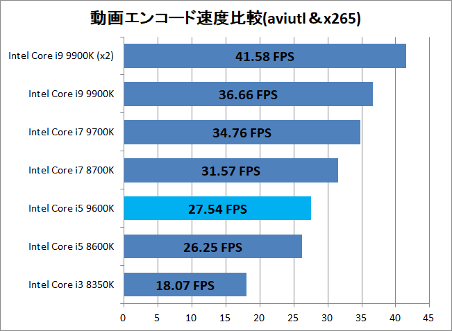 Intel Core i5 9600K_encode_x265_speed