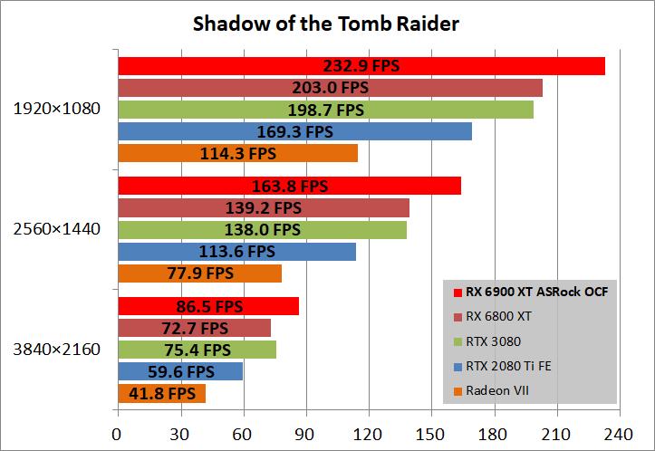 ASRock Radeon RX 6900 XT OC Formula 16GB_game_sottr