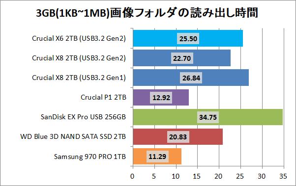 Crucial X8 Portable SSD 2TB_copy_5_pic3g_read