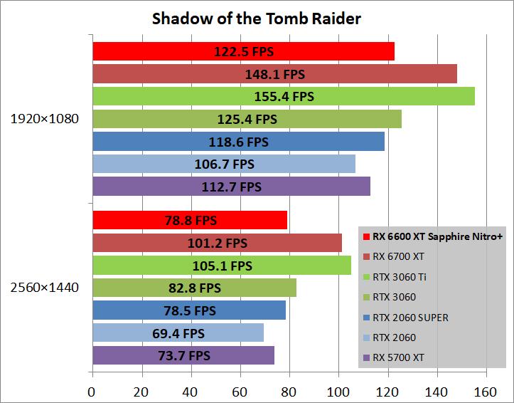 SAPPHIRE NITRO+ AMD Radeon RX 6600 XT_game_sottr