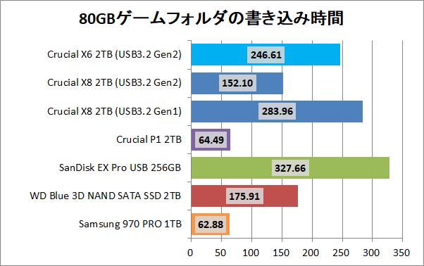 Crucial X8 Portable SSD 2TB_copy_4_game_write