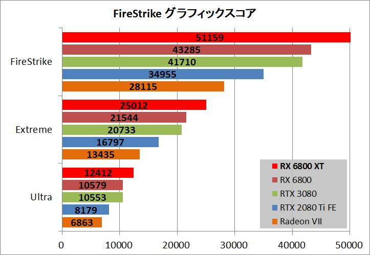 Radeon RX 6800 XT Reference_bench_fs