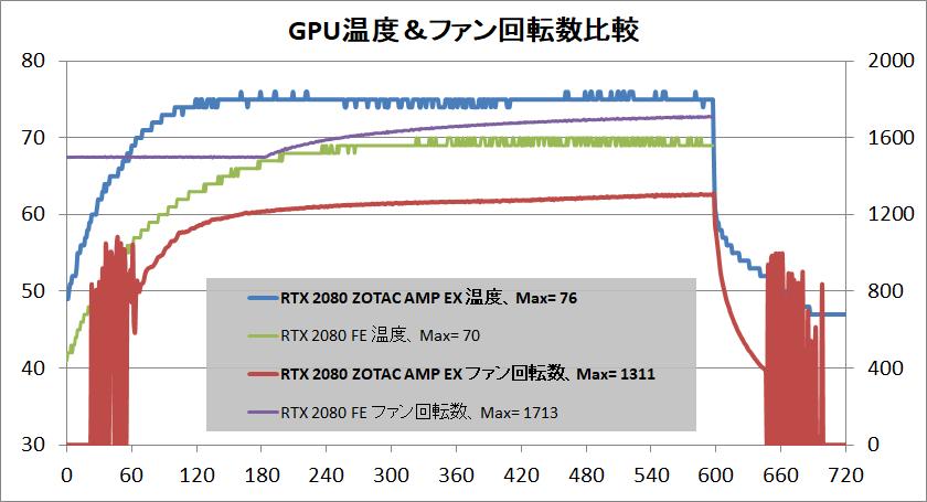ZOTAC GAMING GeForce RTX 2080 AMP Extreme_temp1