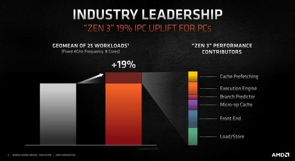 AMD Ryzen 5000_ZEN3_IPC-19per-higher